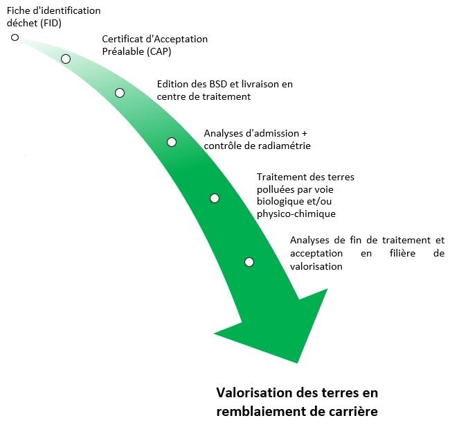 schéma du processus d'acceptation des terres polluées