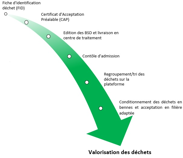 schéma du processus d'acceptation et de valorisation des déchets